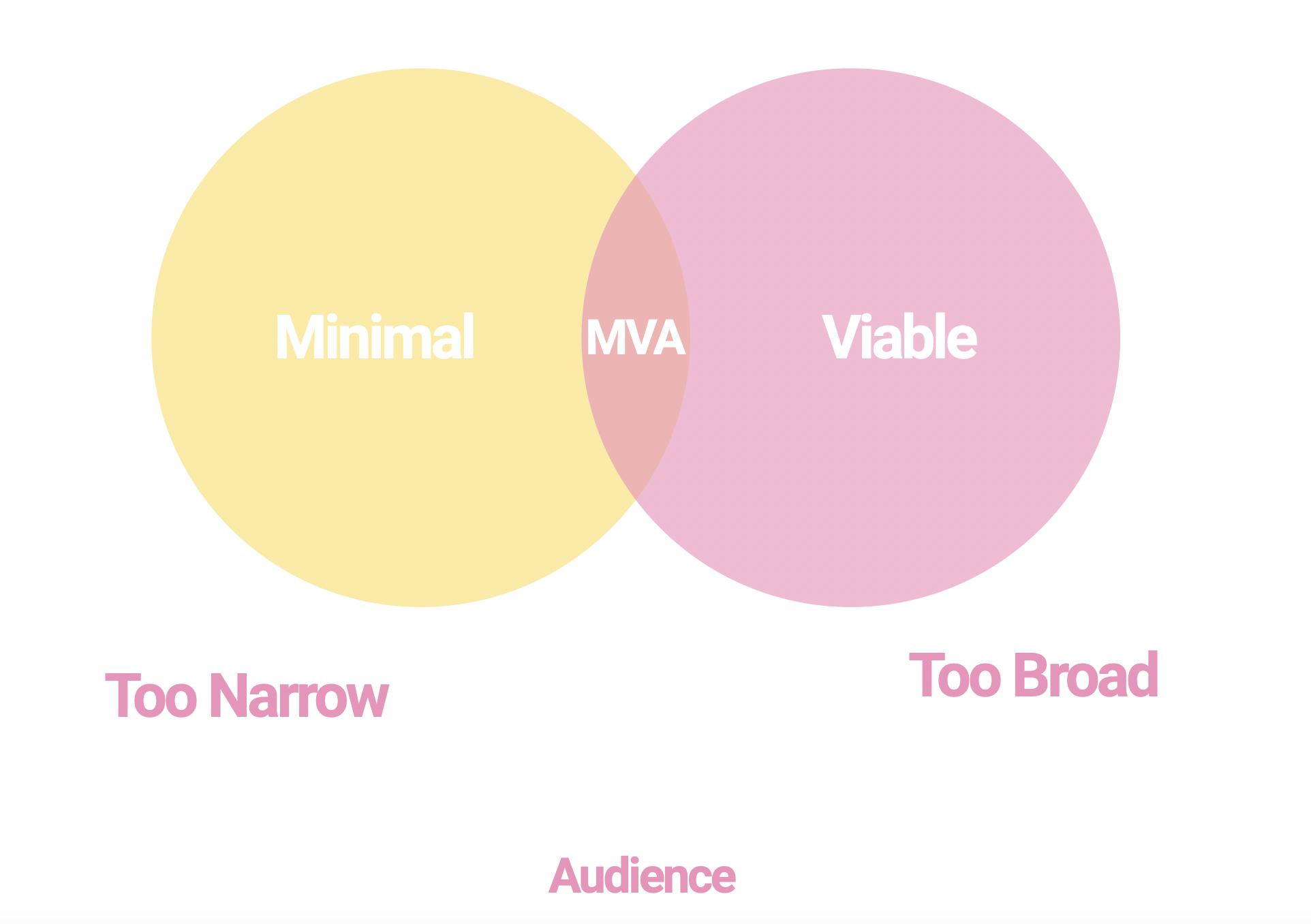 minimal viable audience, MVA, Seth Godin