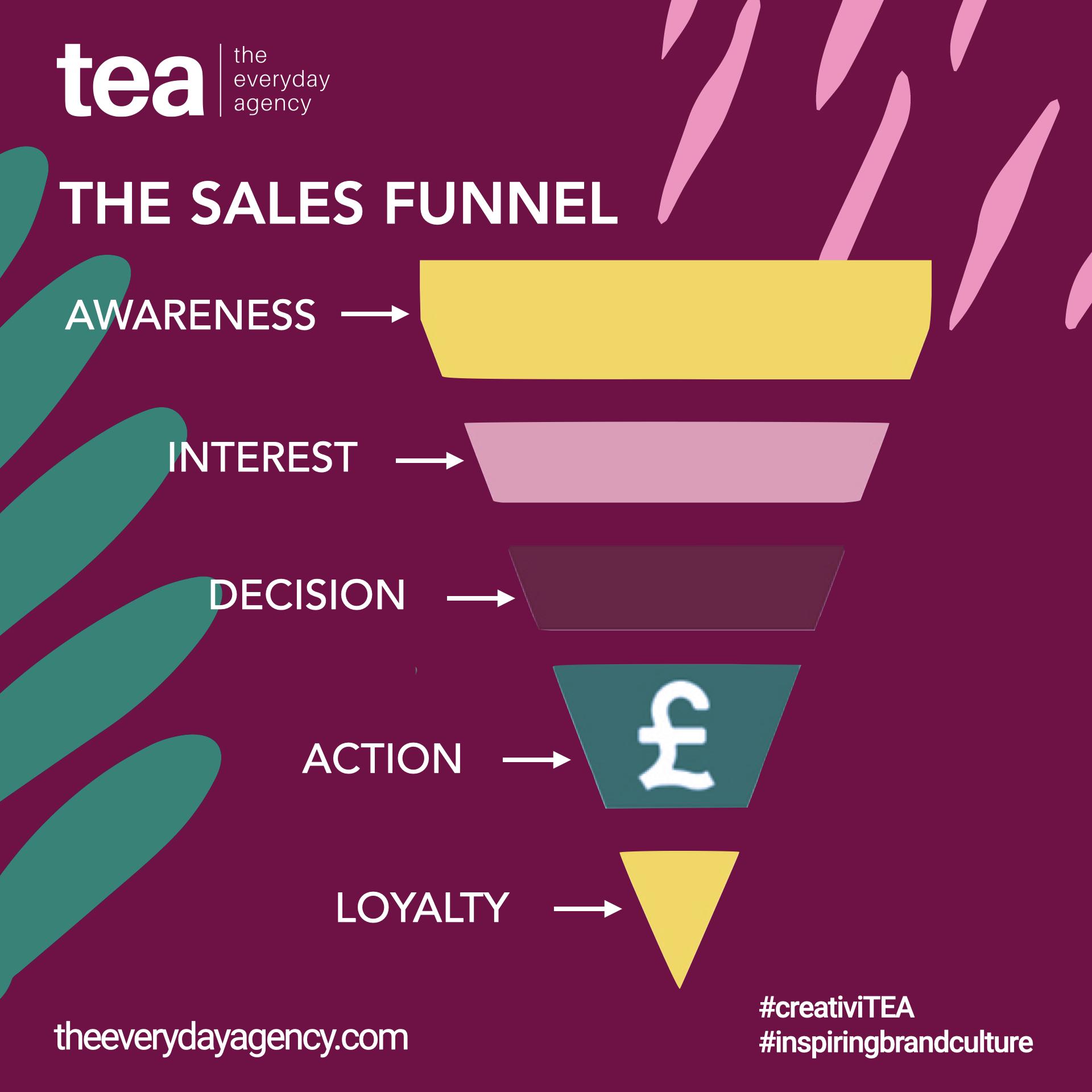Sales Funnel, Aida Model, Sales Process